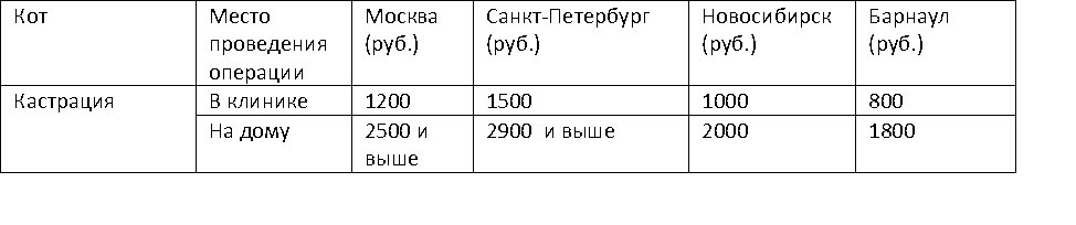Таблица стоимости кострации