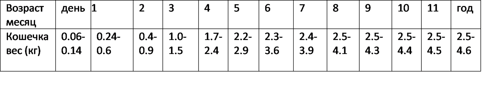 таблица с весом шотландских котят