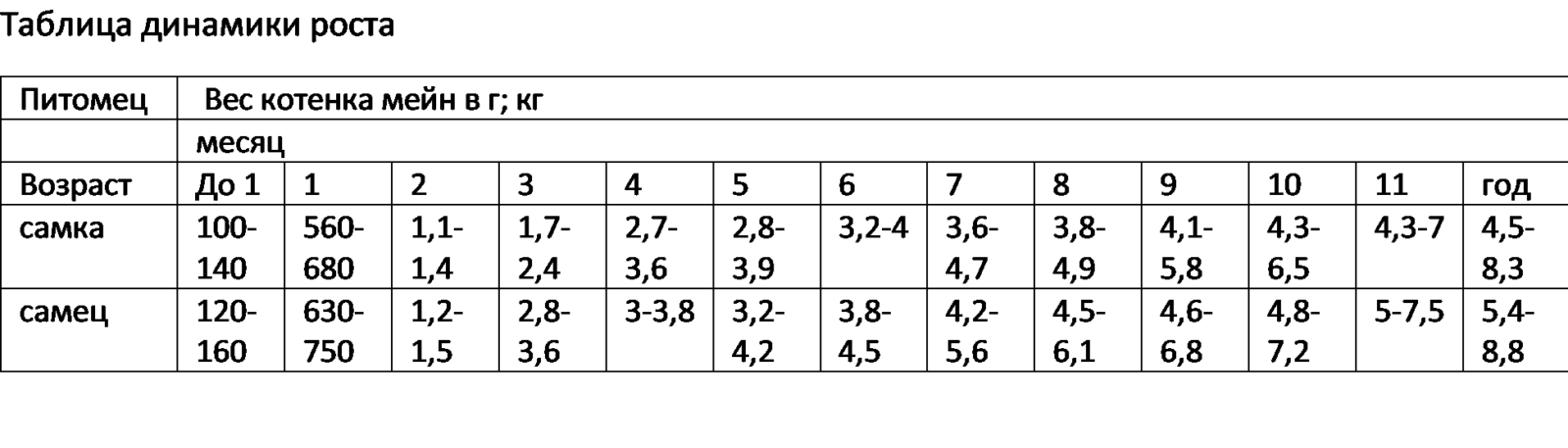 вес мейн куна по месяцам таблица